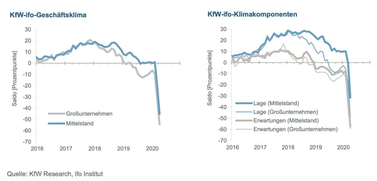 KfW Mittelstandsbarometer