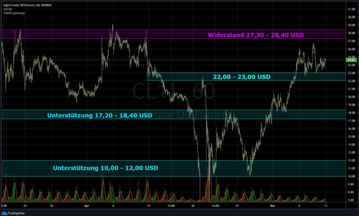 Ölpreis Kursverlauf - Action an der Börse?