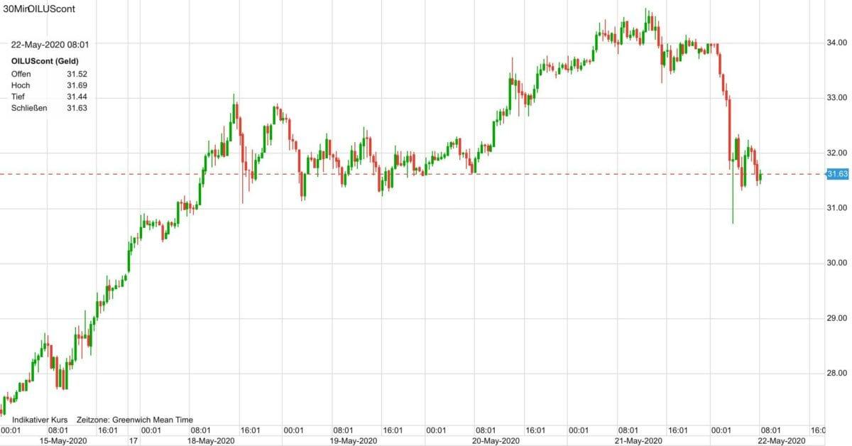 Ölpreis Verlauf seit dem 15. Mai