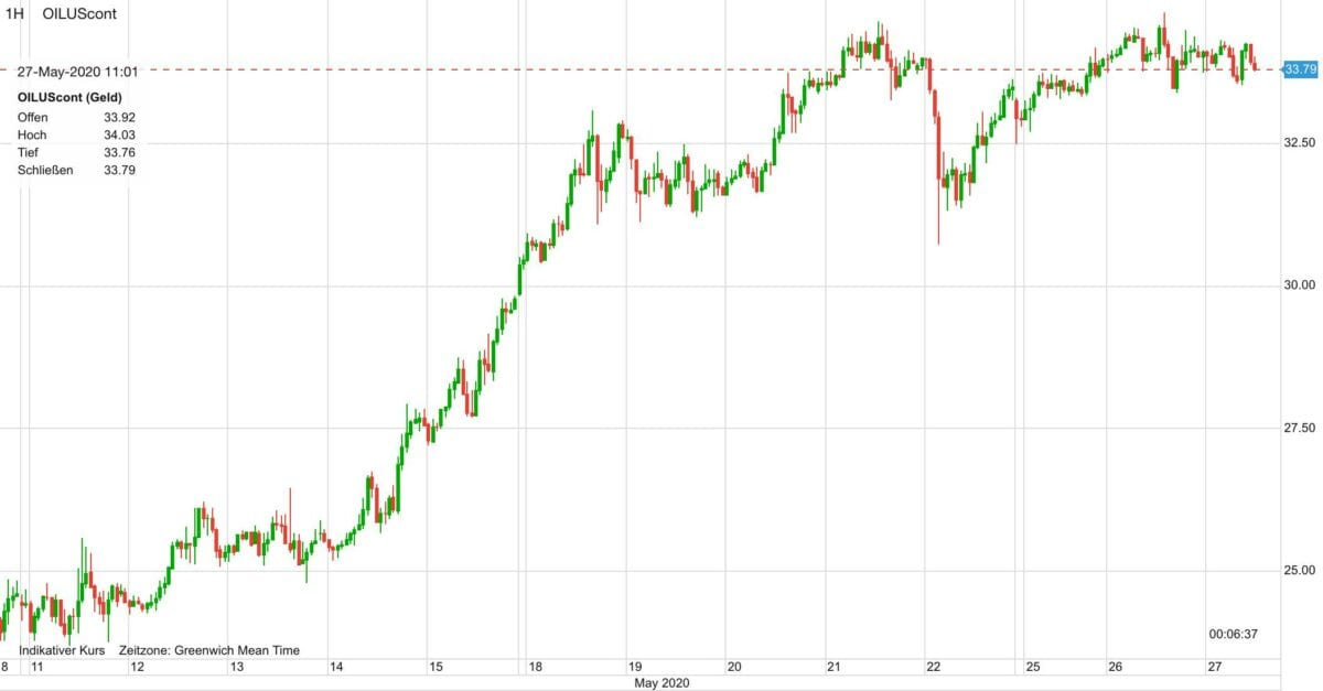 Kursverlauf im Ölpreis seit dem 11. Mai