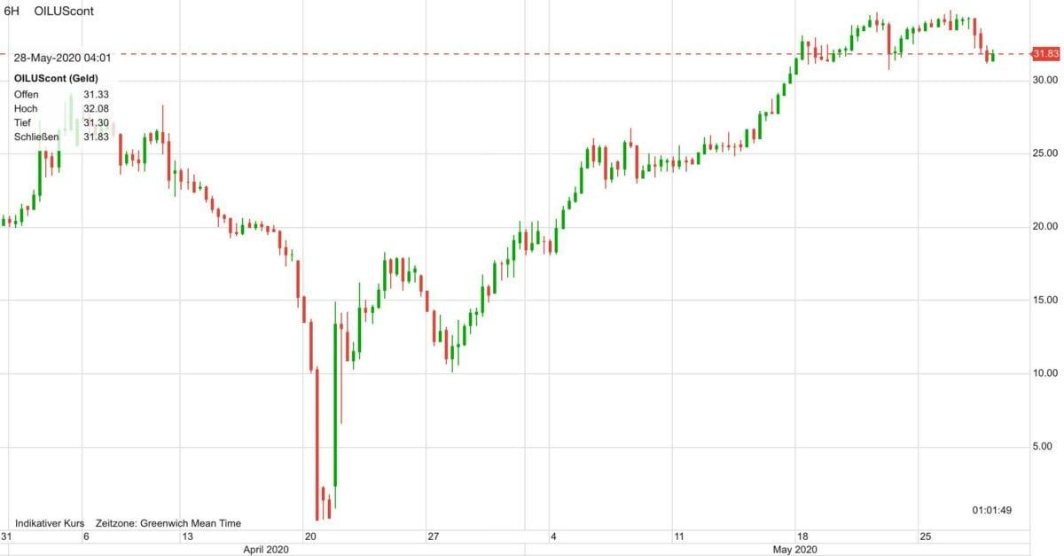 Ölpreis Verlauf seit dem 1. April