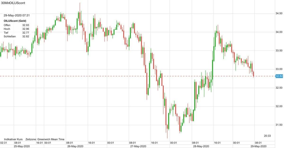Ölpreis Verlauf seit Montag dieser Woche