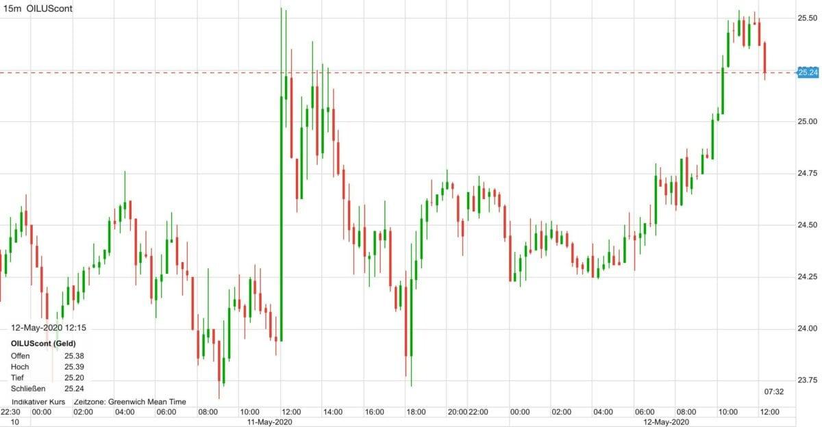 WTI Ölpreis im Verlauf der letzten zwei Tage
