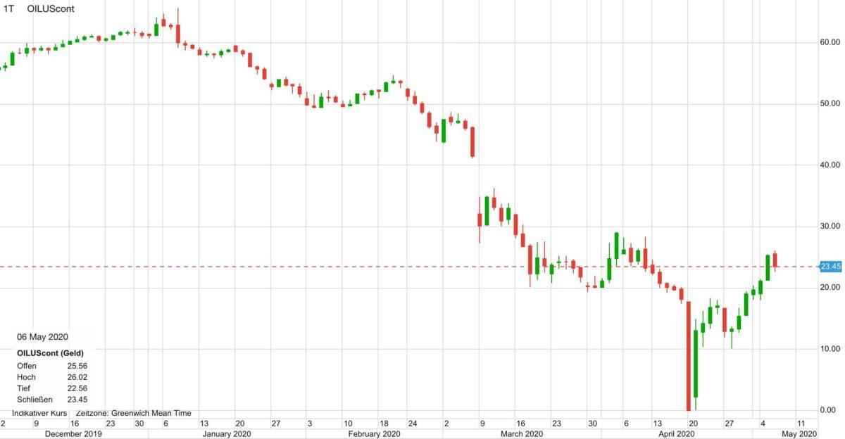 Ölpreis im Kursverlauf seit Dezember