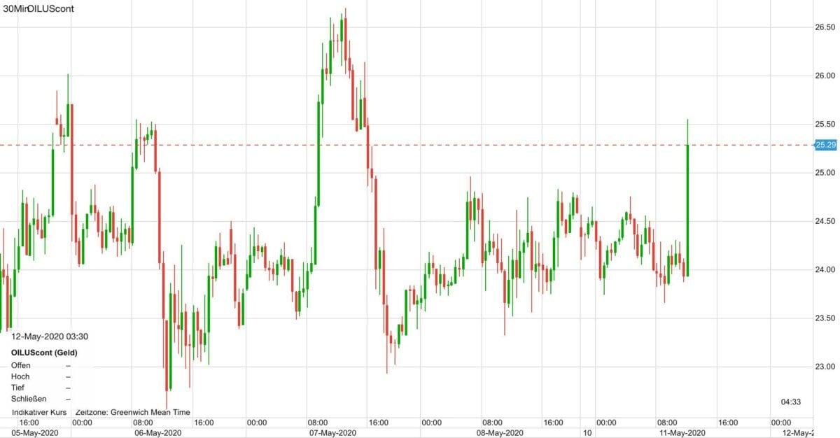 Ölpreis Kursverlauf seit dem 5. Mai