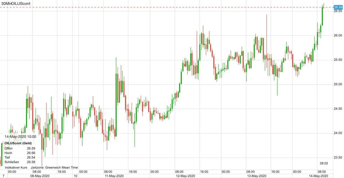 Ölpreis Kursverlauf seit dem 8. Mai