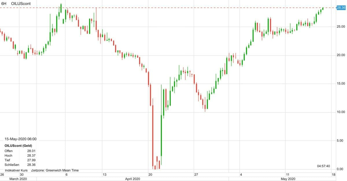 WTI Ölpreis Verlauf seit Ende März