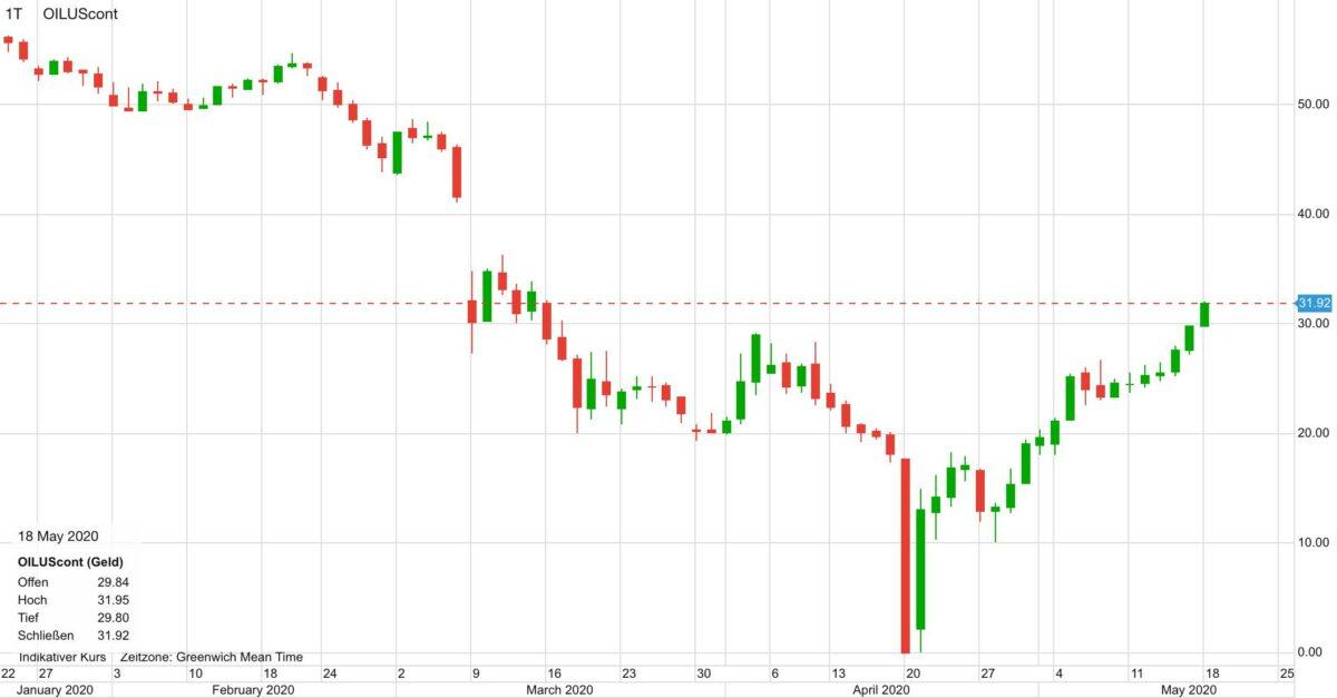 Verlauf im WTI Ölpreis seit Januar