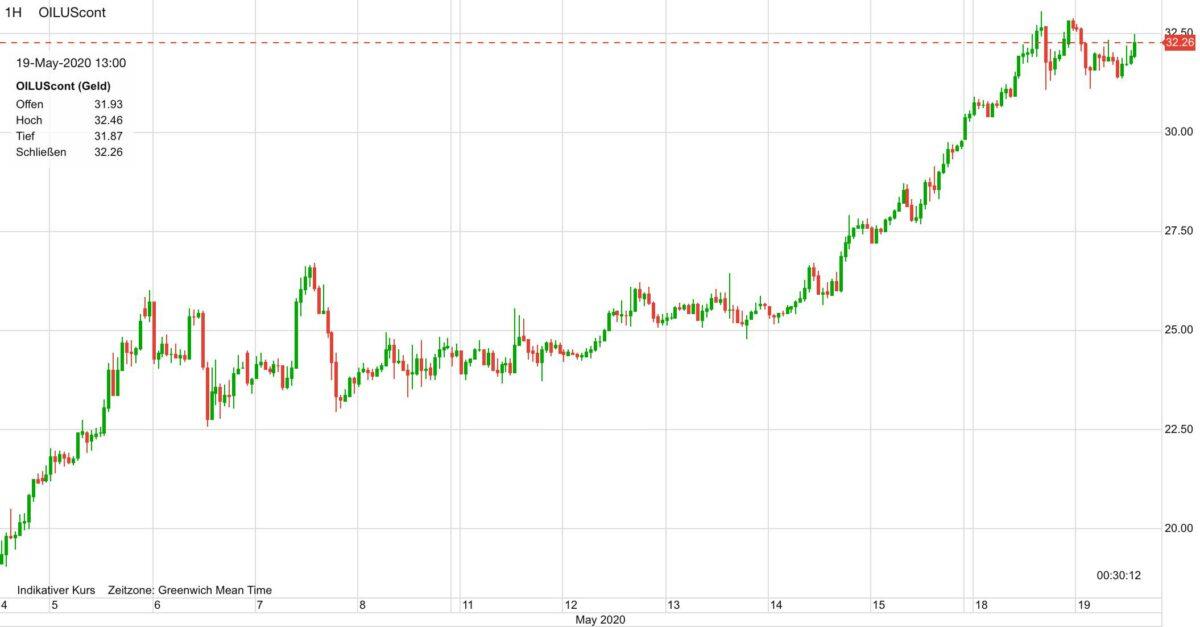 Ölpreis seit dem 4. Mai