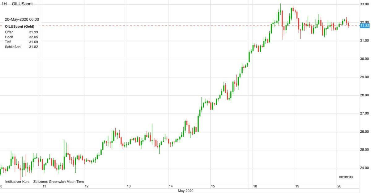 Verlauf im Ölpreis in den letzten zehn Tagen