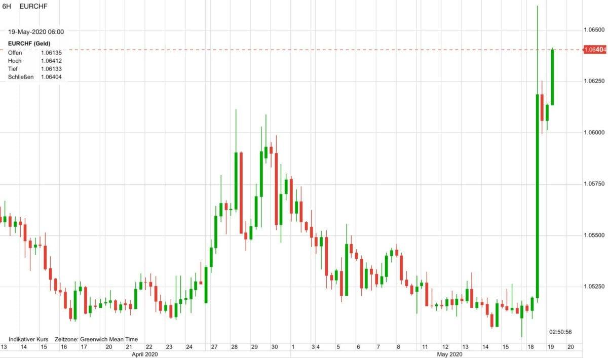 Euro vs Schweizer Franken seit Mitte April