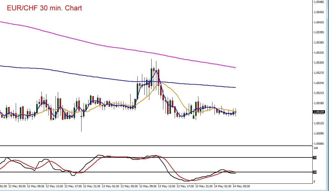 Euro vs Schweizer Franken im Kursverlauf mit Indikatoren