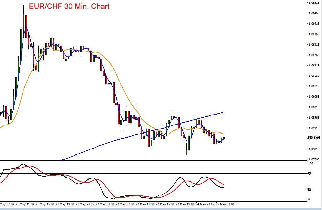 Euro vs Schweizer Franken im Kursverlauf mit Charttechnik