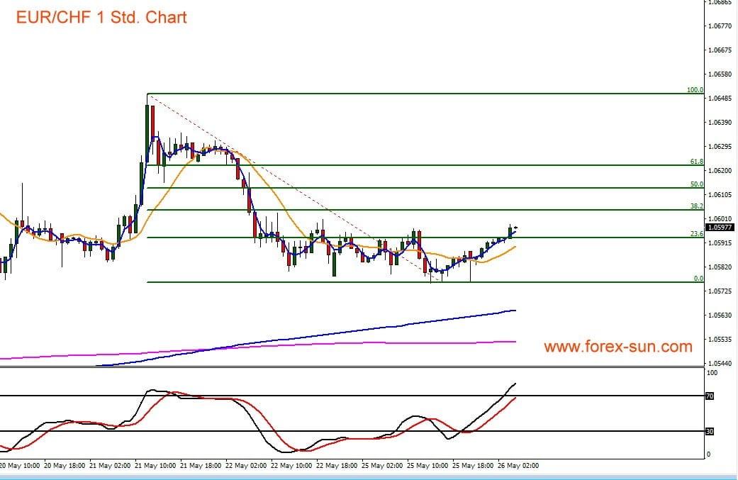 Euro vs Schweizer Franken im Chartverlauf