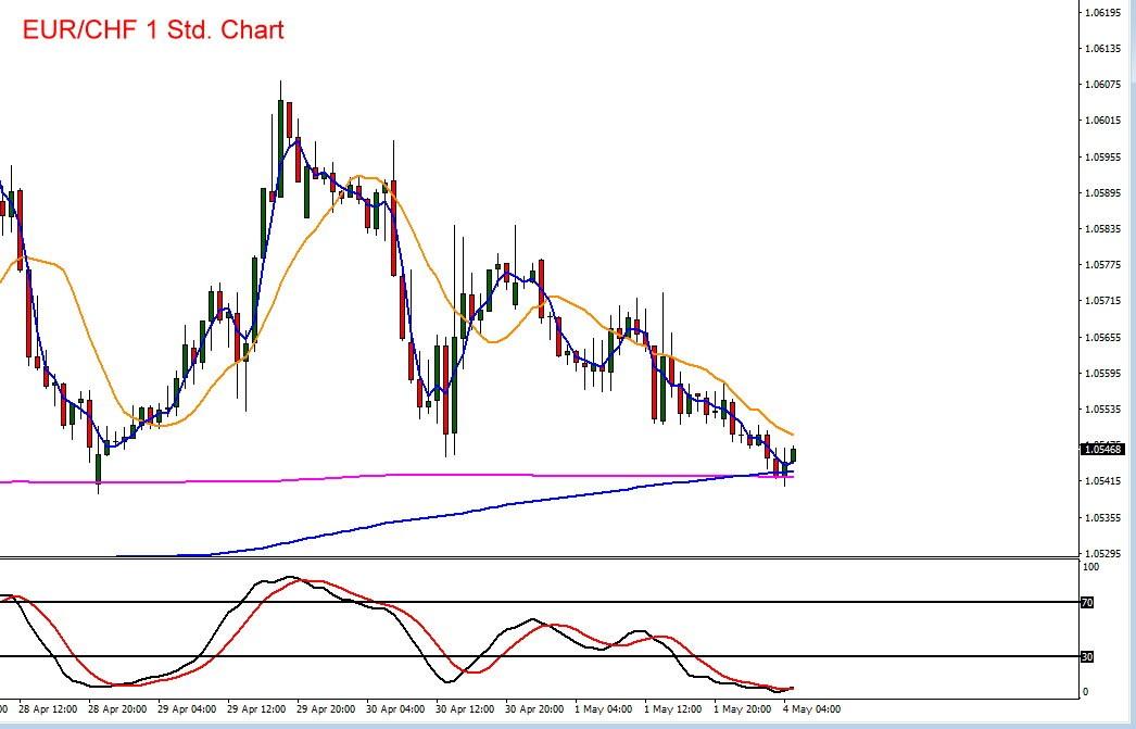 Kursverlauf von Euro vs Schweizer Franken