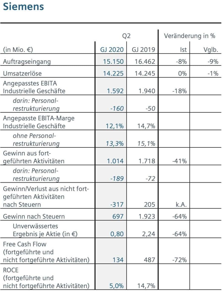Siemens Quartalszahlen im Detail