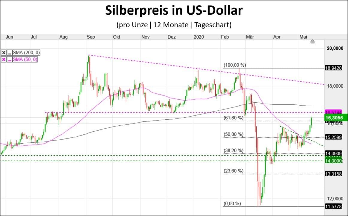 Silberpreis Chartverlauf in US-Dollar