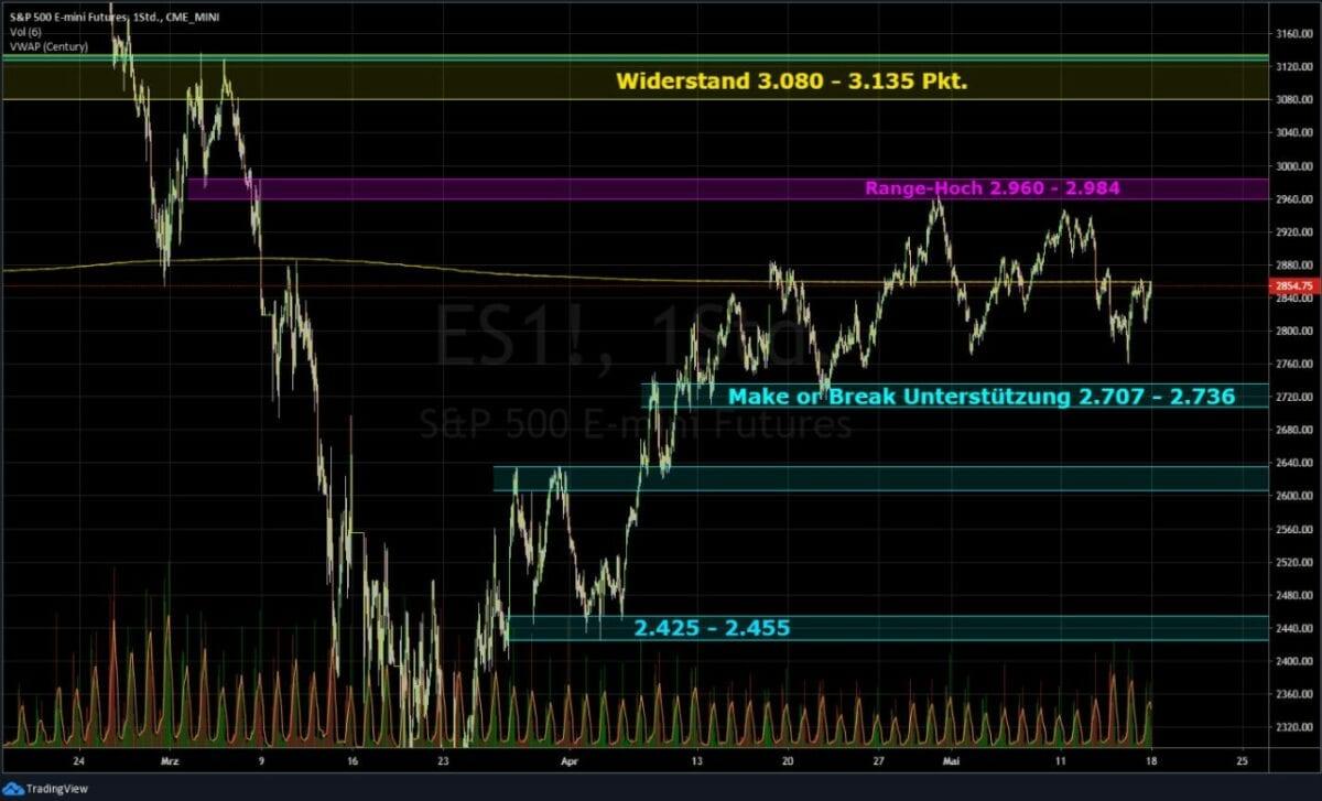 S&P 500 Chart - der wichtige Index der Börse