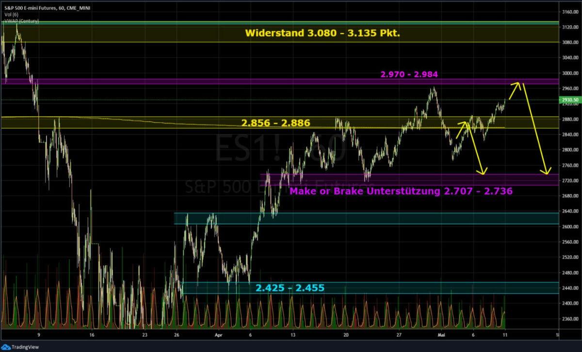 S&P 500 Kursverlauf