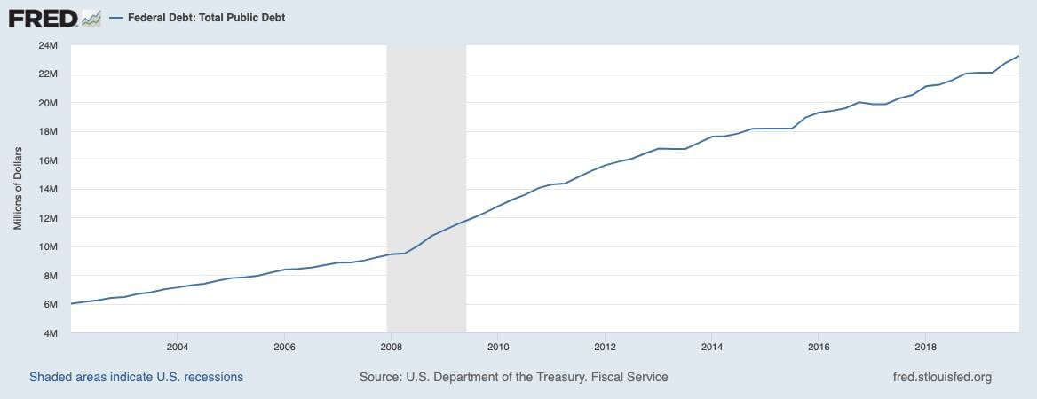 US-Staatsverschuldung seit 2002 wächst kontinuierlich an