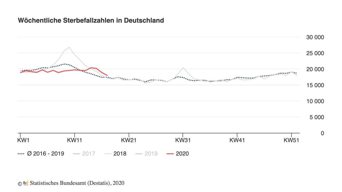 Sterbefälle in Deutschland - aktuelle Statistik