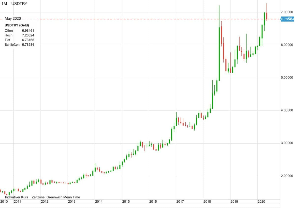 US-Dollar vs Türkische Lira im Verlauf der letzten zehn Jahre