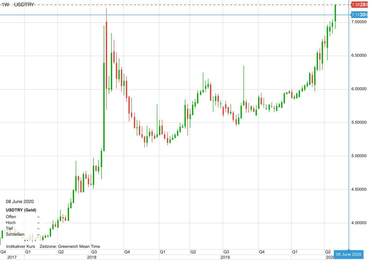 US-Dollar vs Türkische Lira seit 2017