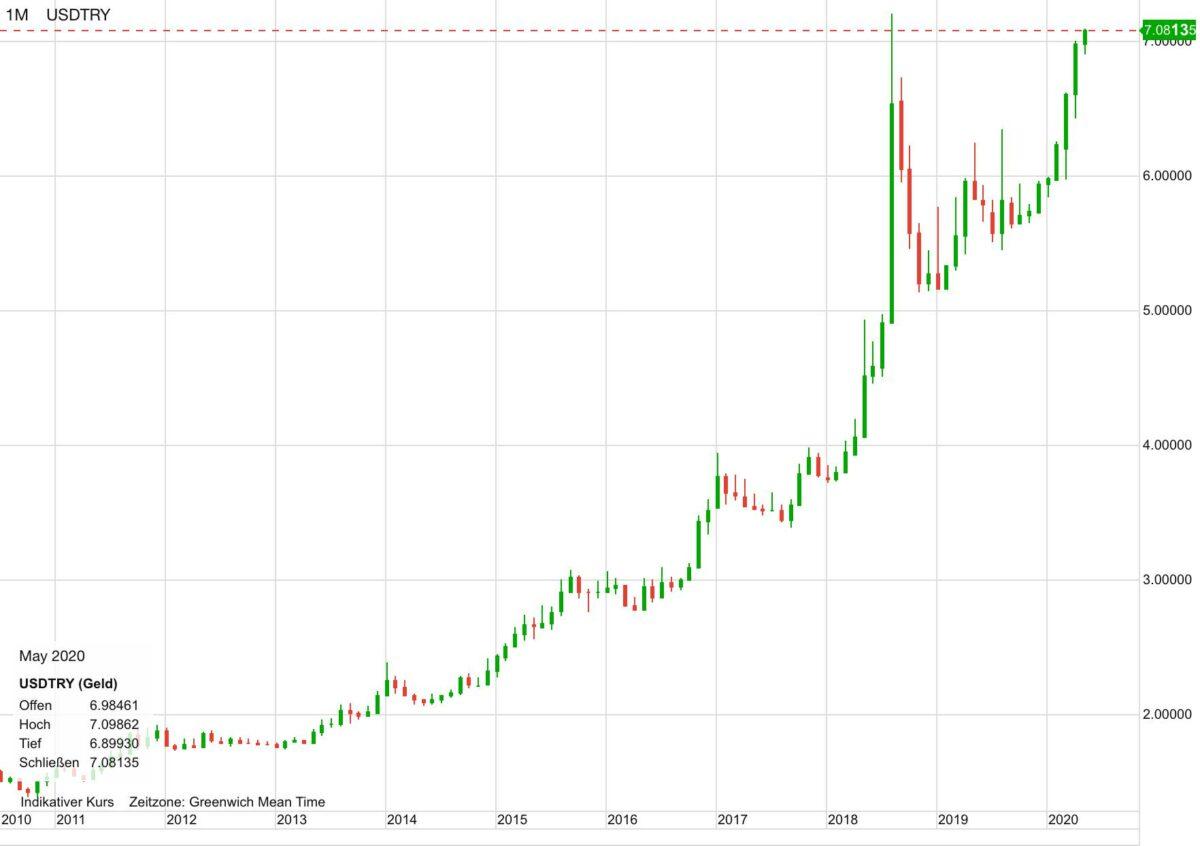 US-Dollar vs Türkische Lira seit dem Jahr 2010