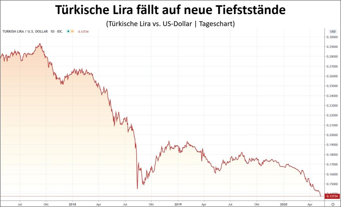 Türkische Lira auf Allzeittief - Kursverlauf im Chart dargestellt