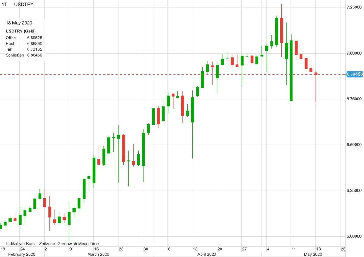 US-Dollar vs Türkische Lira seit Februar