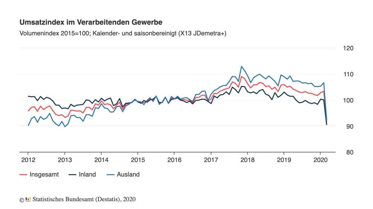 Umsätze in der Industrie seit dem Jahr 2012