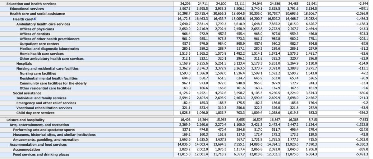 US-Arbeitsmarktdaten - Details von Pflege und Gastronomie