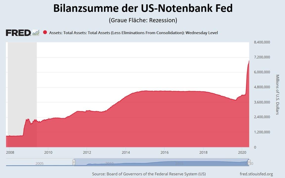 Die Bilanzsumme der US-Notenbank als Chart dargestellt