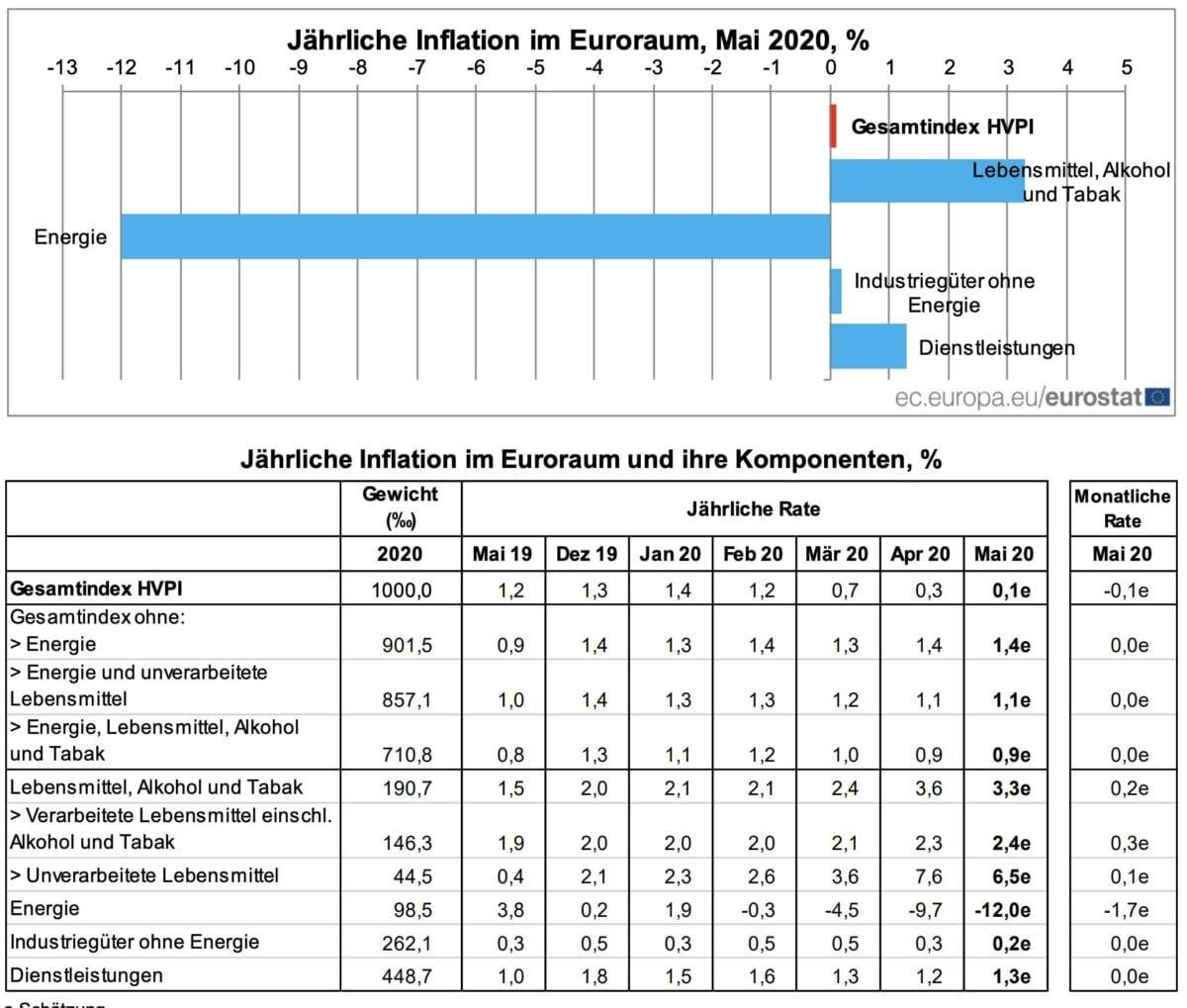 Statistik der Mai Verbraucherpreise für die Eurozone