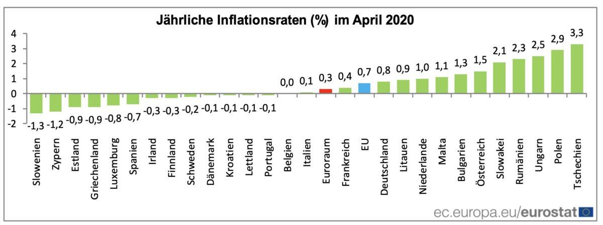Verbraucherpreise aufgeteilt nach Ländern