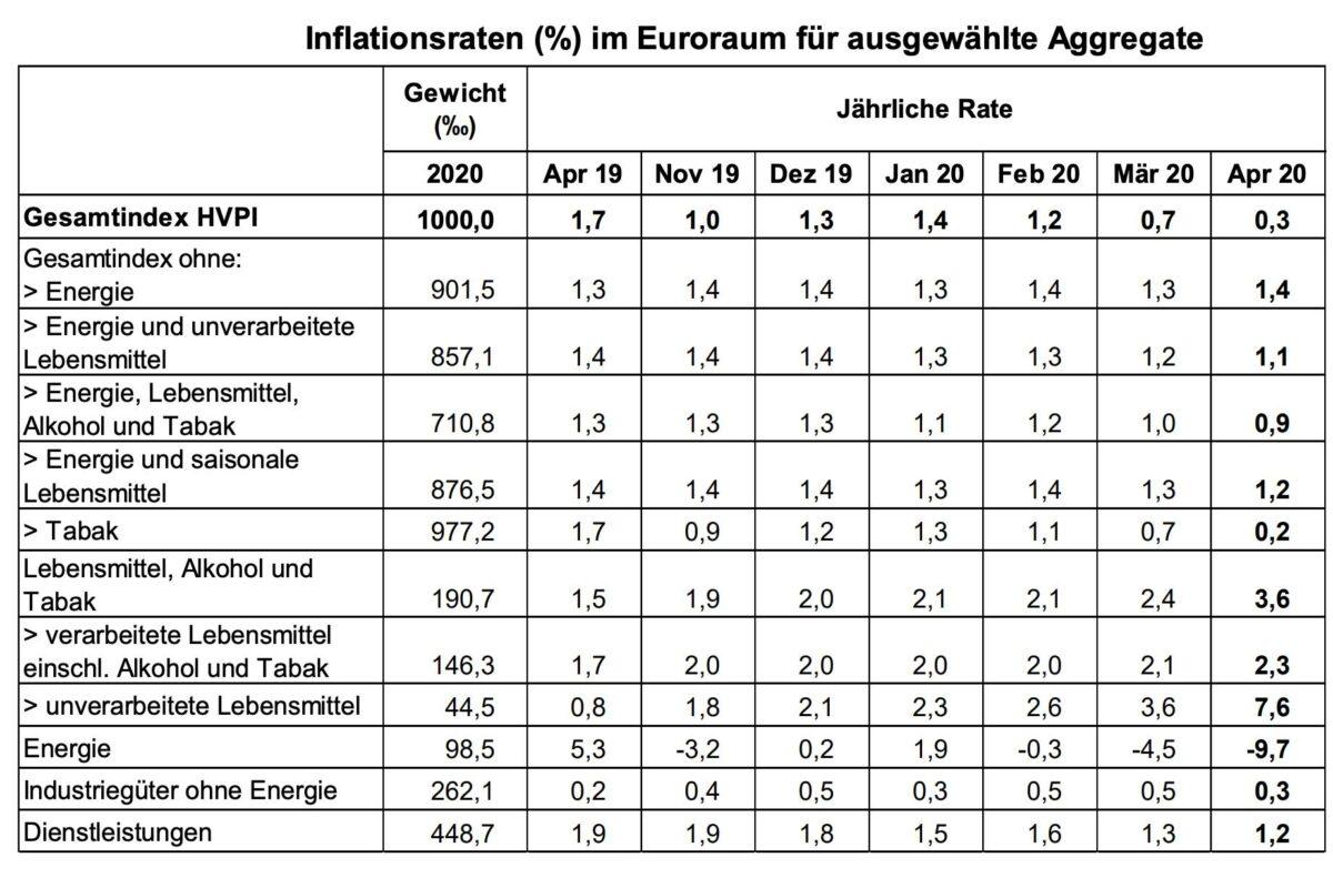 Details der Verbraucherpreise für April