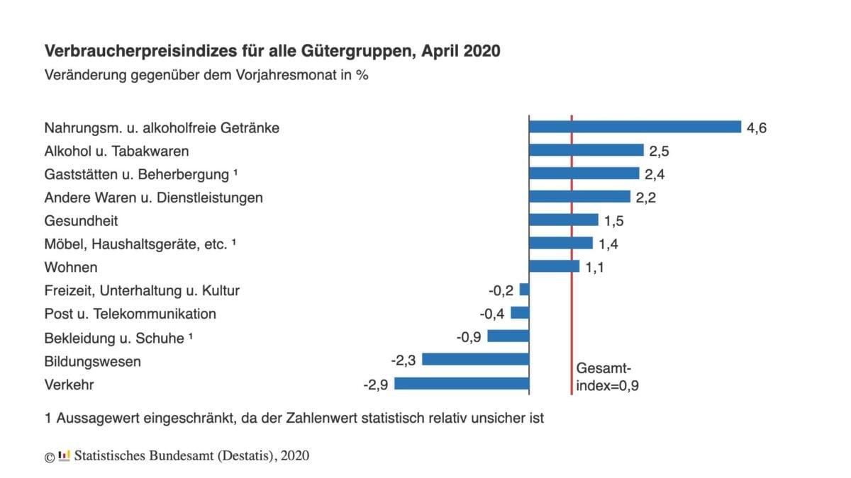 Verbraucherpreise April im Detail
