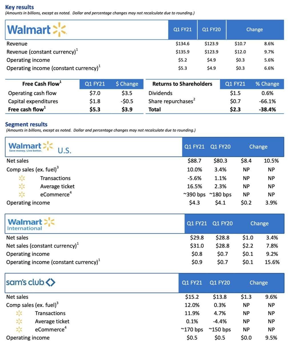 Walmart Quartalszahlen im Detail
