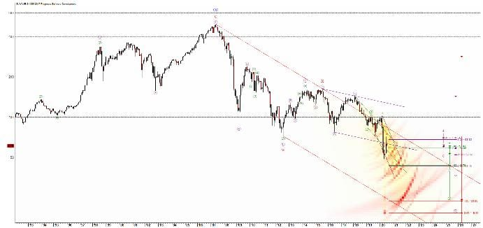 Der Eurostoxx Bankensektor zeigt, auf welch dünnem Eis die Aktienmärkte stehen