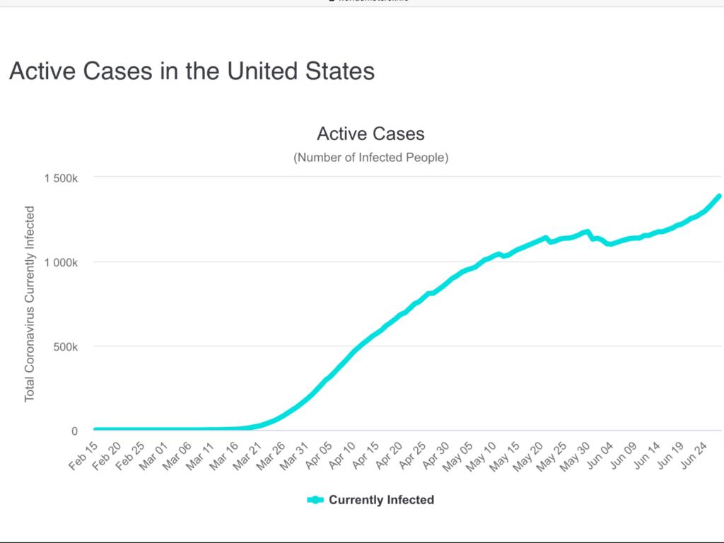 Die Aktienmärkte und die Corona-Zahlen in den USA