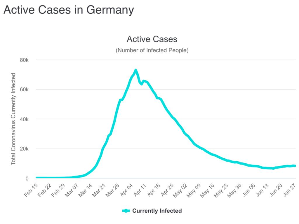 Die Corona-Zahen in Deutschland - ein Grund, waum Europas Aktienmärkte derzeit besser laufen