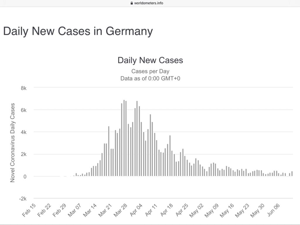 Das Coronavirus in Deutschland