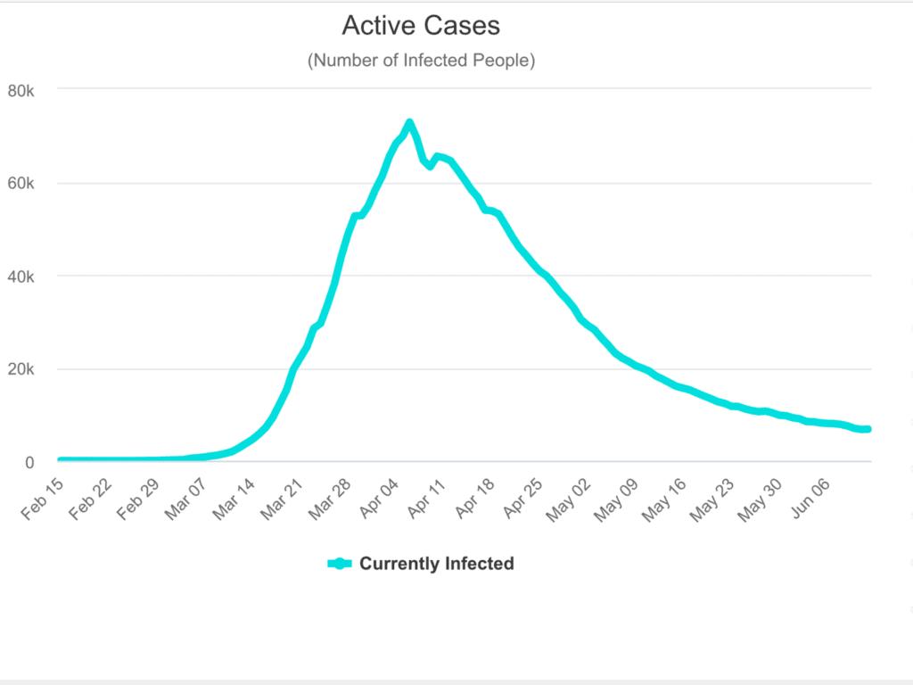 Die active cases mit dem Coronavirus