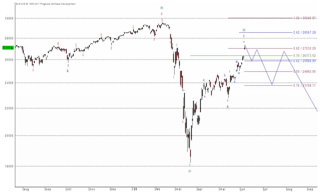 Der Dow Jones hat nicht mehr viel Luft nach oben