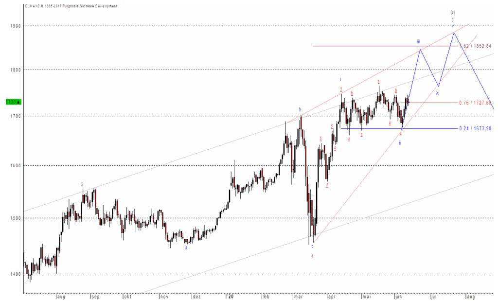 Gold hat noch Potential nach oben