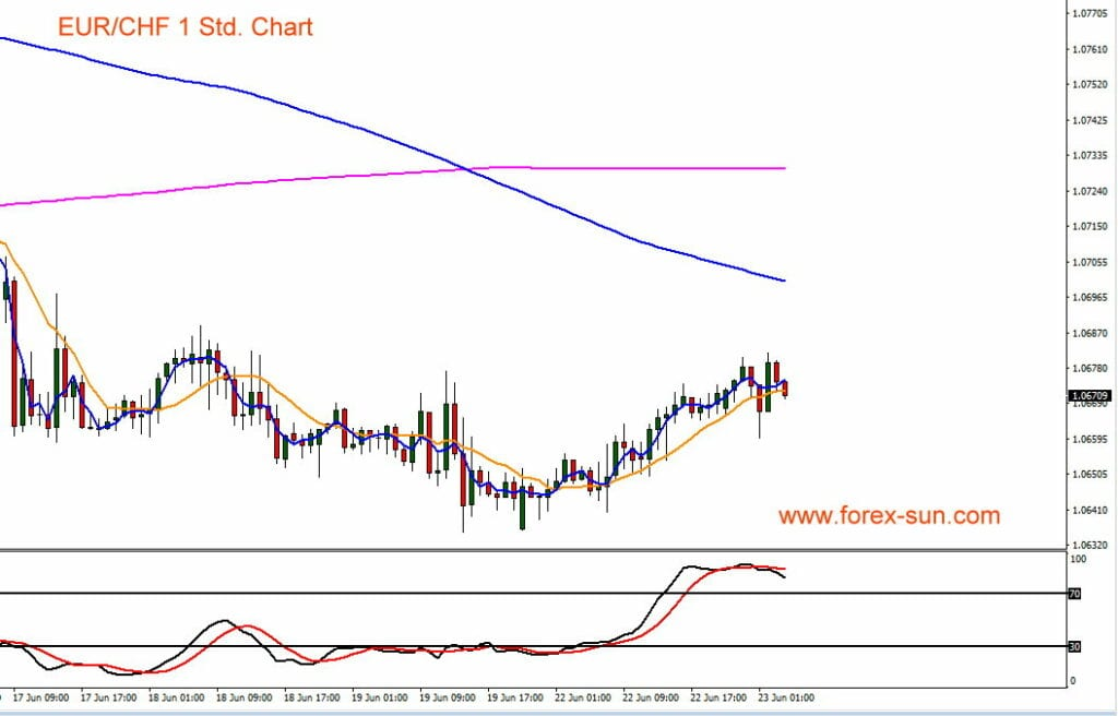 Der Euro zum Franken ist derzeit im Aufwärtstrend