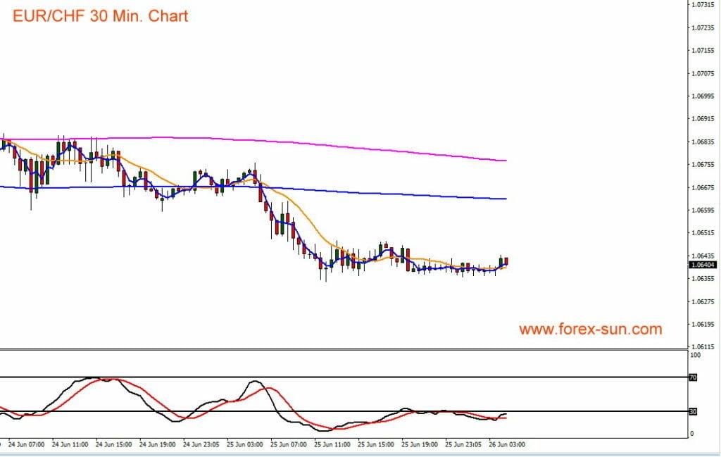 Der Schweize Franken dürfte zum Euro bald weiter aufwerten