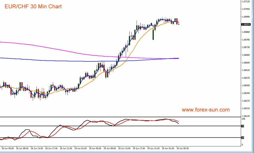Der Euro legt in den letzten Tagen gegenüber dem Schweizer Fanken zu