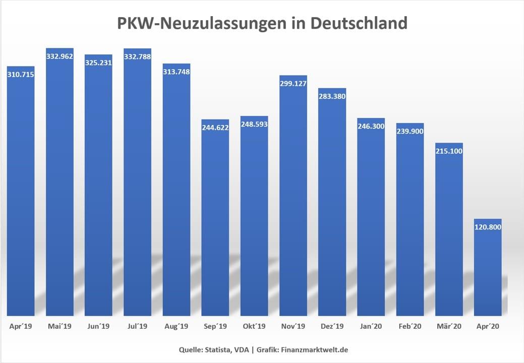 Thema Abwrackprämie - Chart zu PkW Neuzulassungen in Deutschland