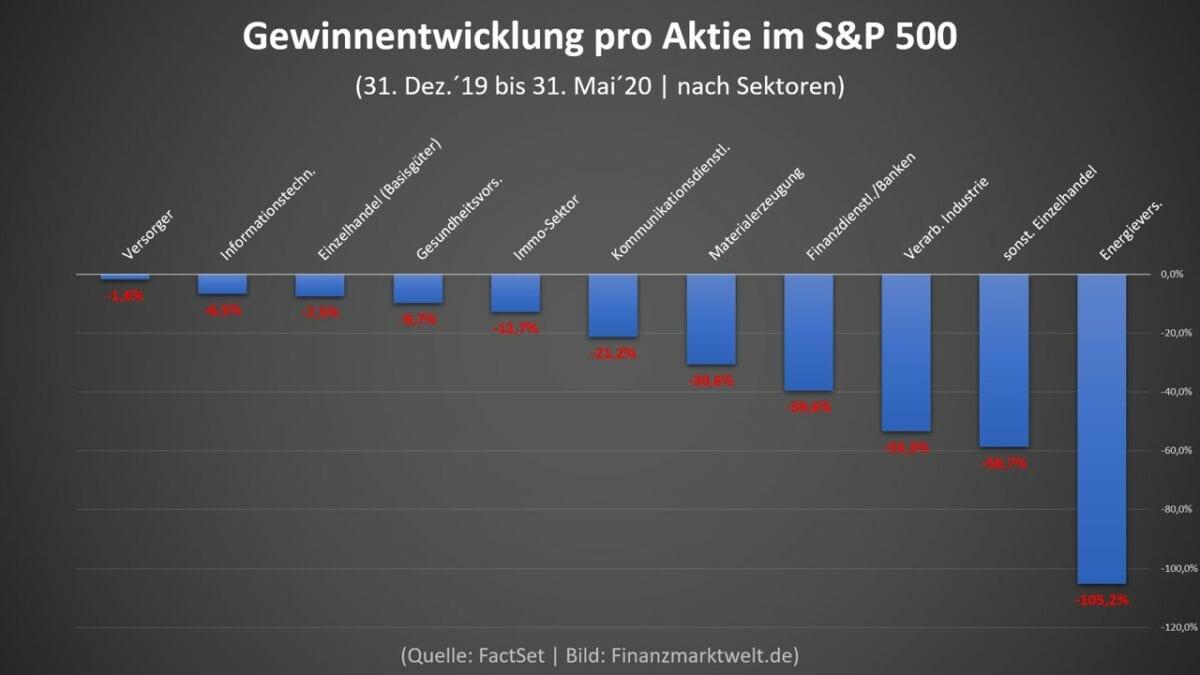 Grafik der Gewinnentwicklung im US-Aktienmarkt